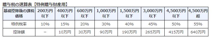 贈与税速算表(特例税率)