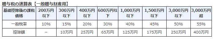 贈与税速算表(一般税率)