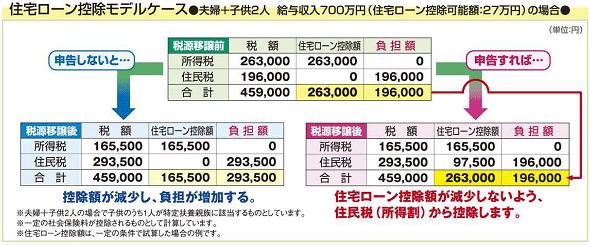 住宅ローン控除住民税2