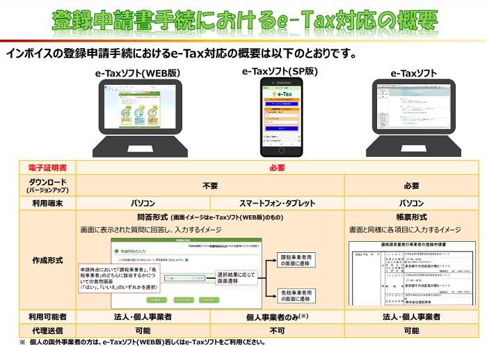 登録申請書手続きにおけるe-tax対応の概要